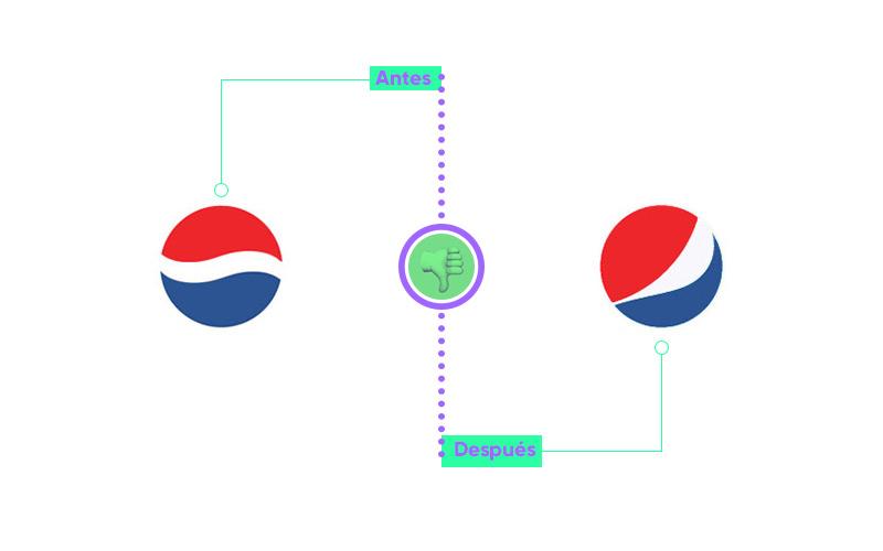 Ejemplo rebranding Pepsi